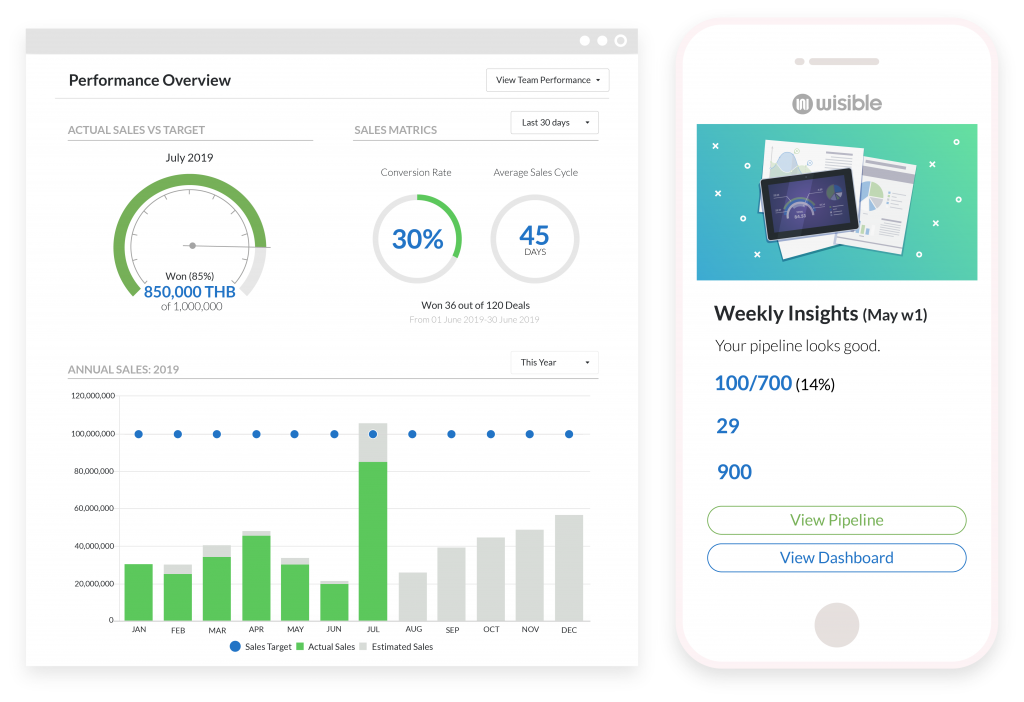 Wisible Sales Dashboard