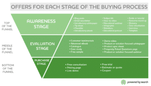 Each stage of buying process