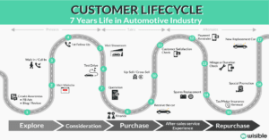 Automotive in Customer Lifecycle
